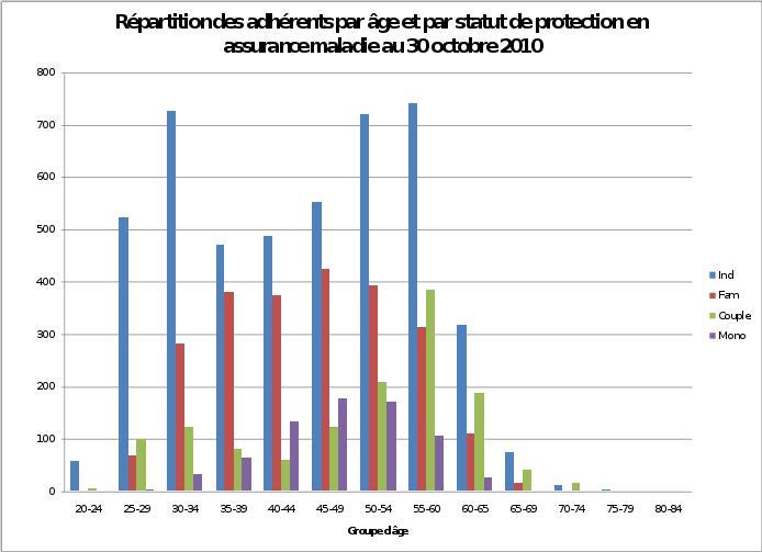 Distribution des adhérents selon l'age