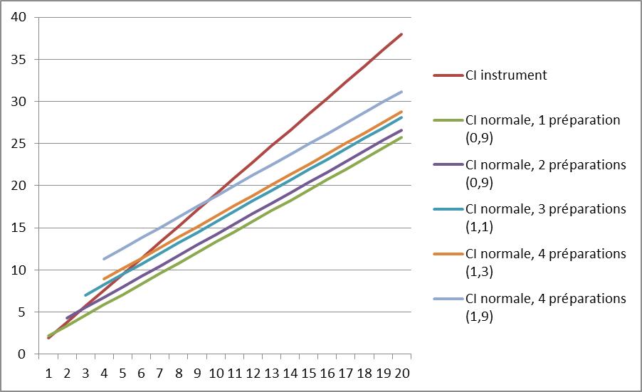 graphique CI musqiue